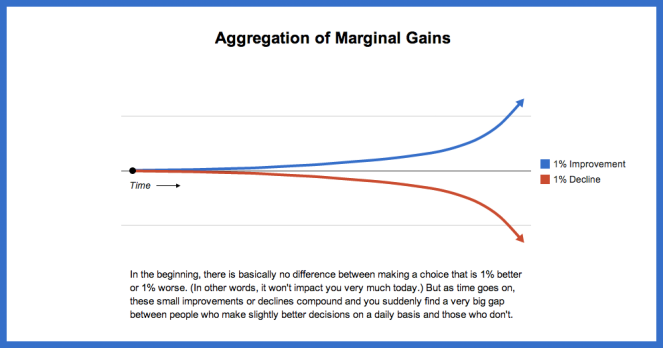 From James Clear's blog, a graphic depicting how marginal gains and losses work.  Inspired by a graphic in The Slight Edge by Jeff Olson.
