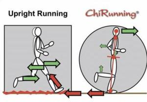 Diagram of upright running and its stress on the body versus chi running, working with gravity.