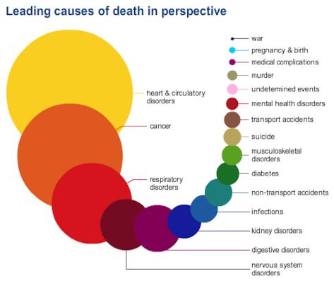 death infographic