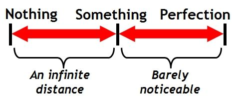 "Diagram with a red double-ended arrow between ""nothing and something,"" with the captoin ""an infinite distance,"" and another red double-ended arrow between ""something"" and ""perfection,"" and the caption ""barely noticeable."""