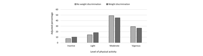 bar graph of levels of physical activity in perceived weight stigma and no-perceived weight stigma groups