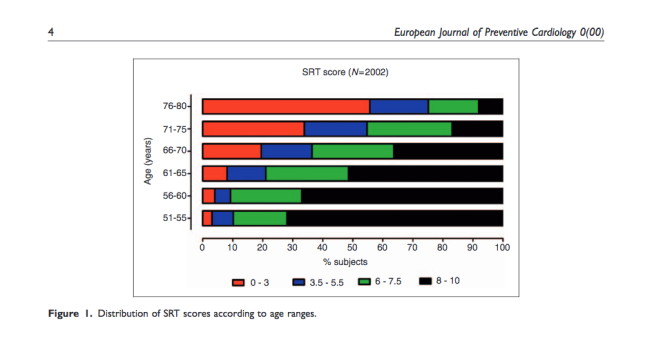 Graph from the European Journal of Preventive Cardiology article showing the division of sit-rise test scores across the age groups in the study.