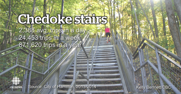 chedoke-stairs