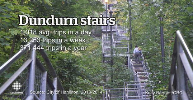 dundurn-st-stairs