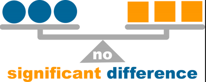 "a scale with three circles on the left, three squares on the right, and the words ""no significant difference"" below."