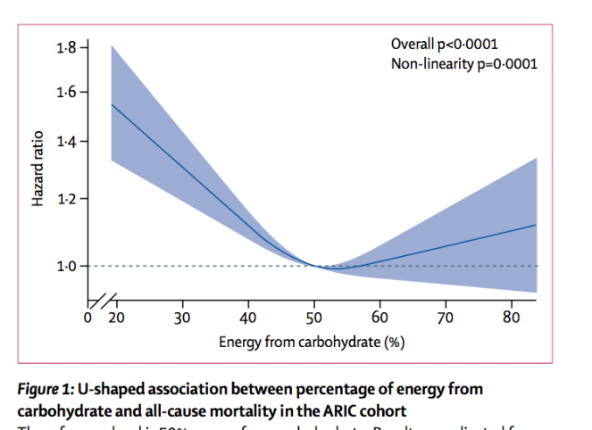 U-shaped risk curve of carb dietary intake, with highest risks at low and high end of card intake (<40%, >70%).