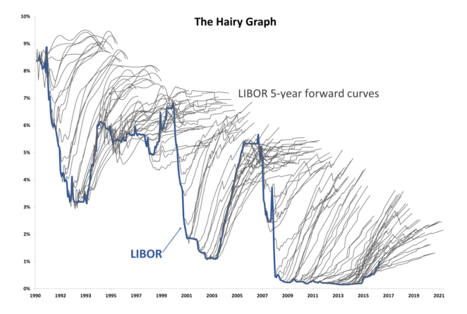 "A hairy graph, titled ""The Hairy Graph"", with a jagged up-and-down curve and wispy hairy tendrils shooting up from various parts of te curve.  It's about the relationship between markets and LIBOR (a bank loan rate index, I think)."