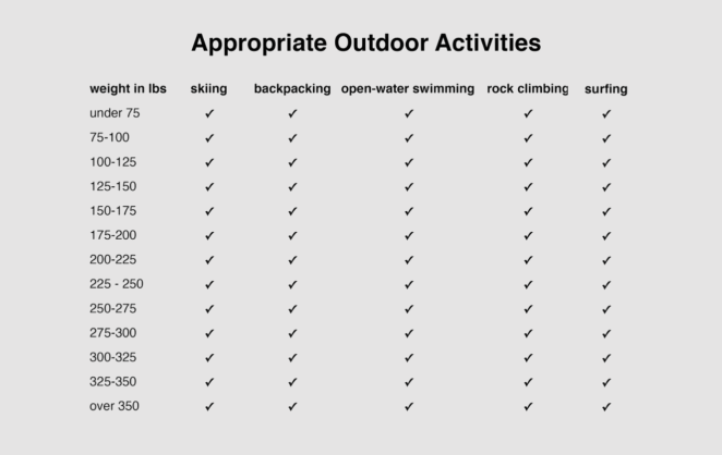 Funny but true graph listing appropriate outdoor activities for people, based on weight.  Basically all of them are good for all weights.  Yeah!