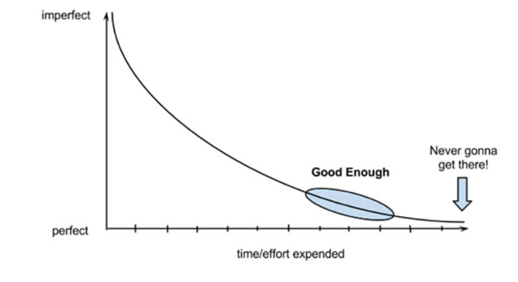 A graph showing a curve where good enough is close to the x-axis, and perfect is never-gonna-get-there...
