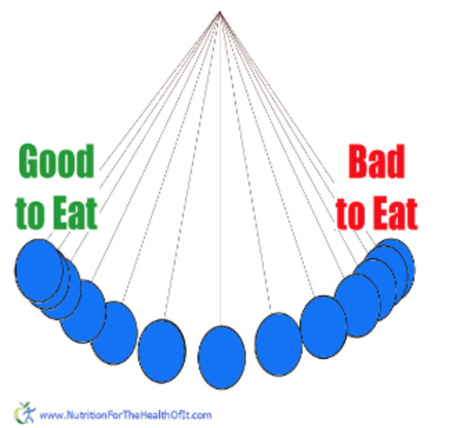 "Pendulum swinging between ""good to eat"" and ""bad to eat""."
