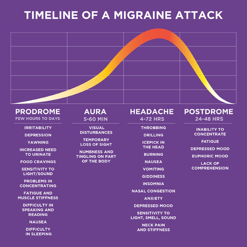 Timeline graph of migraine symptoms. The background is purple and the timeline is orange. The graph illustrates that there are a few hours or days of symptoms that precede a migraine, the migraine itself lasts from 4-72 hours and there there is a 24-48 hour recovery period.