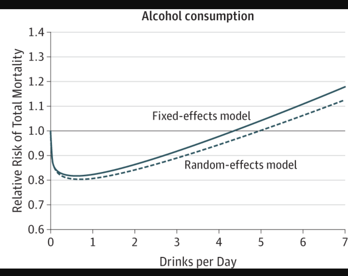 Graph showing how the risk for alcohol consumption decreases and then increases with amount.
