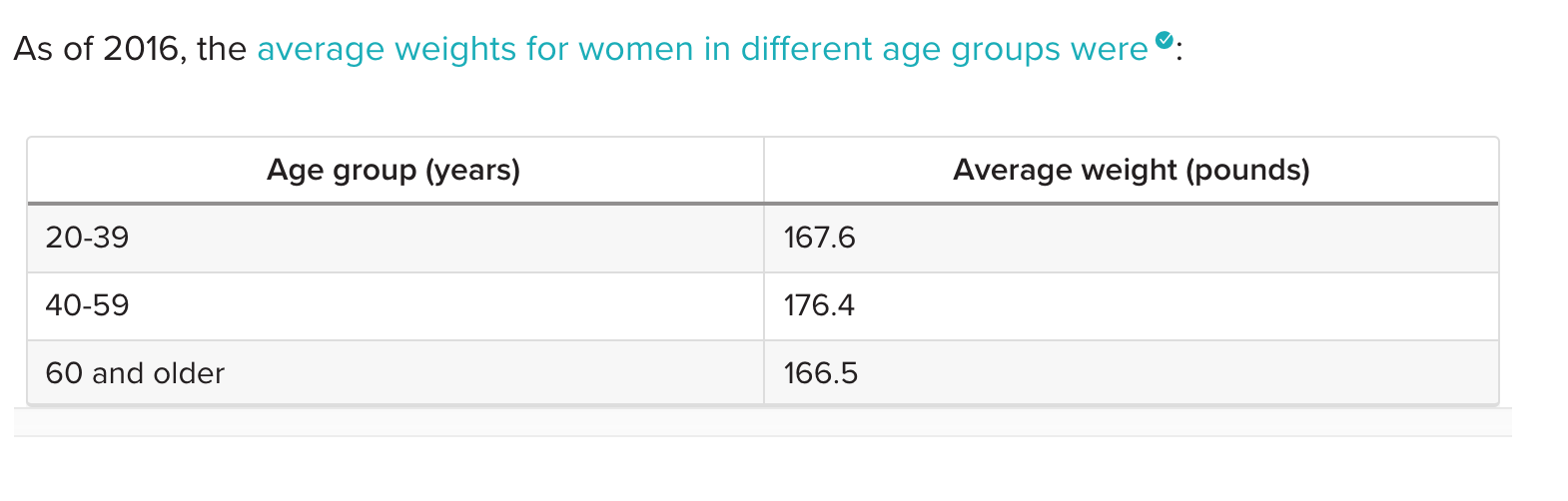 table showing average body weight (in pounds) increasing for women as they age.