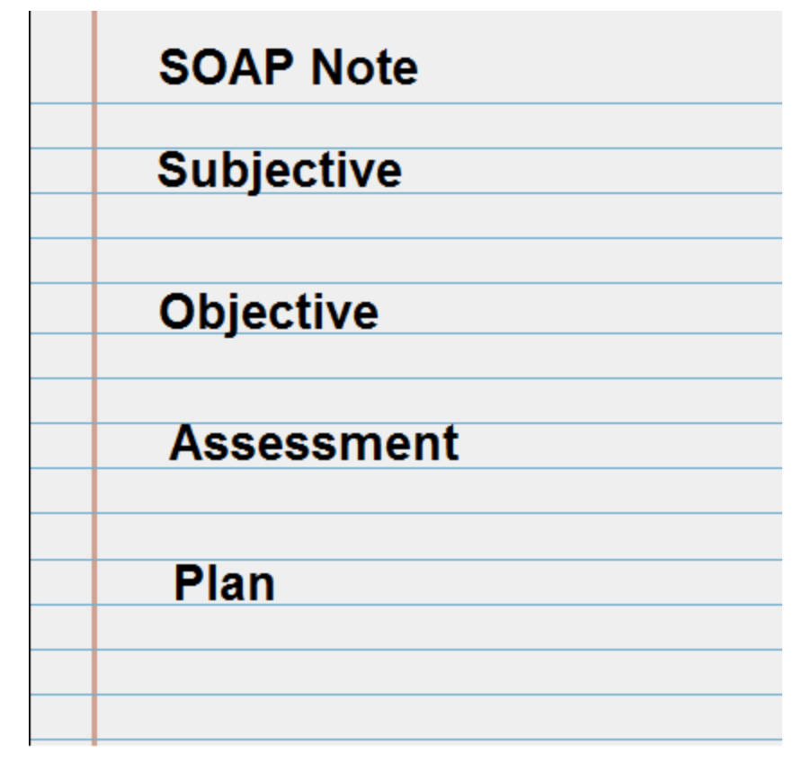 SOAP note: subjective, objective, assessment, plan