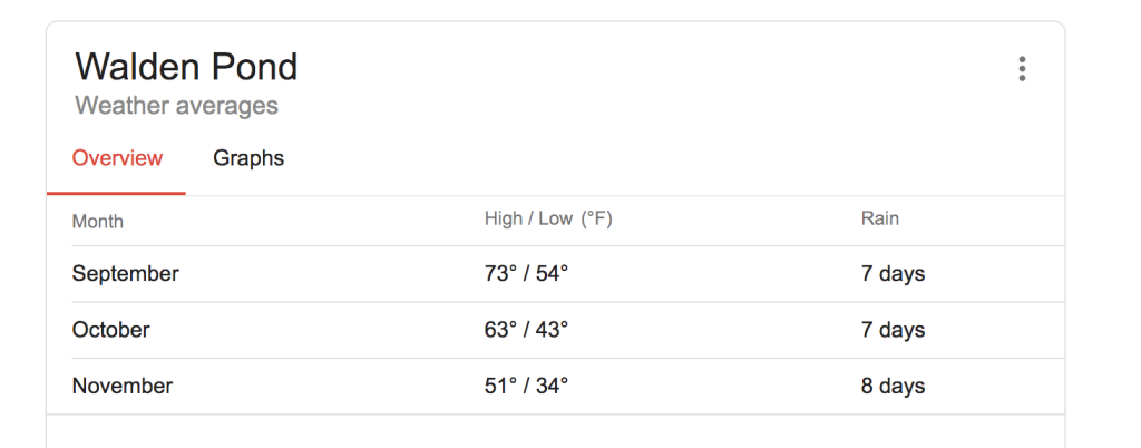 Temperature ranges for Walden Pond, in Concord, MA, USA.