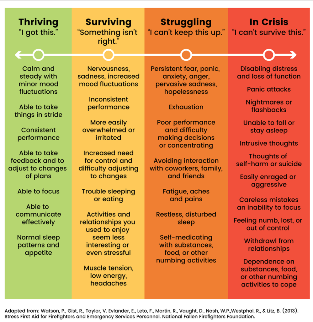 "4-column graphic, from ""thriving"" to ""surviving"" to ""struggling"" to ""in crisis""."
