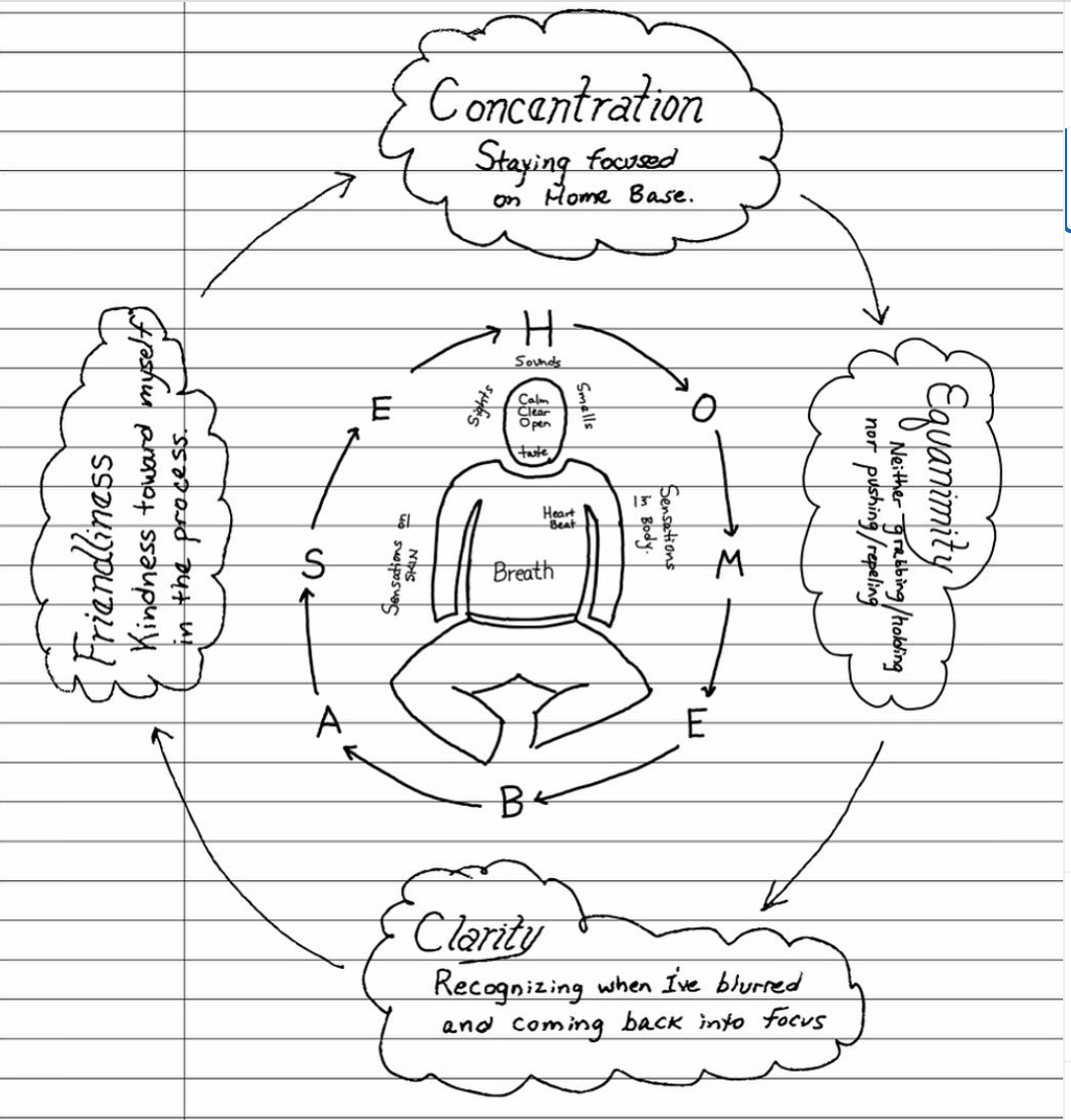Hand-drawn illustration of Jeff Warren's meditation basics, emphasizing concentration, equanimity (acceptance of what is), clarity, and friendliness (now updated to be caring). From his instagram page.
